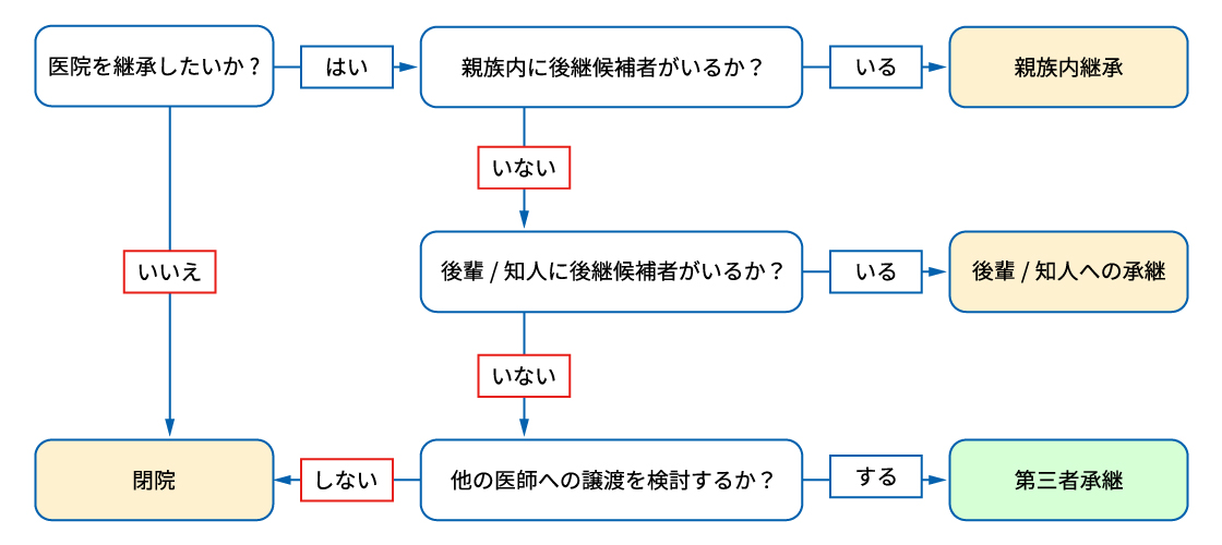 イラスト:承継についてのフローチャート図