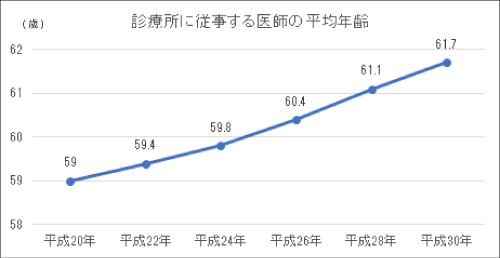 イラスト:診療所に従事する医師の平均年齢